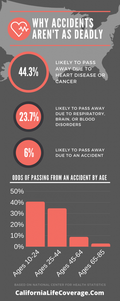 An infographic showing how accidents aren't as deadly as everyone thinks