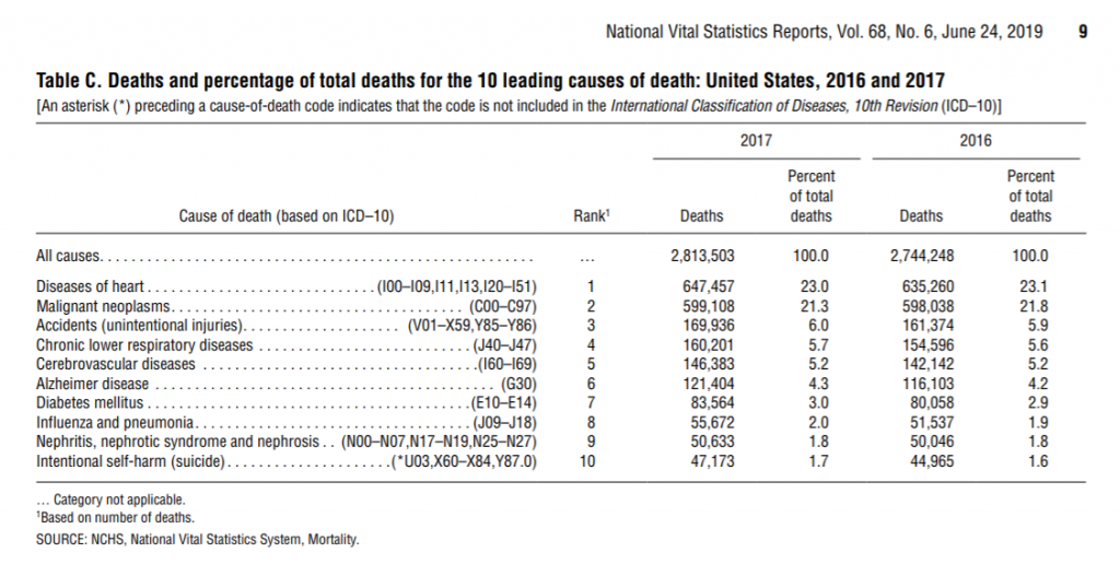 Statistics of Death Likelihood based on CDC data, showing accidents as number 3